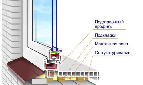 Схема оконной конструкции