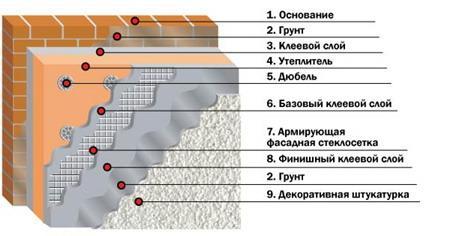 схема послойно укладываемой штукатурки с утеплением – «мокрый» фасад