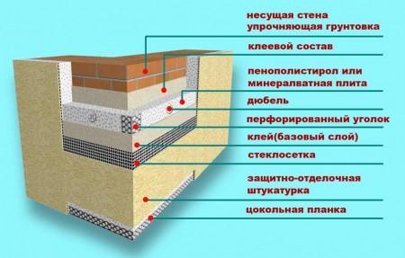 Схема утепления фасада здания