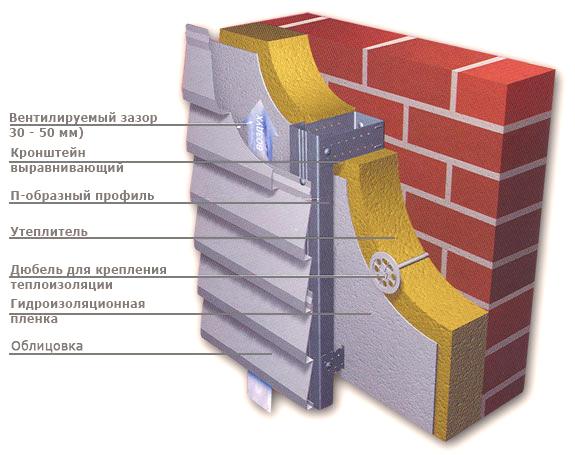 Общая схема вентилируемого