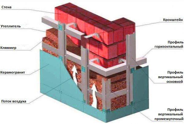 вентилируемые фасады из