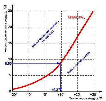 Зависимость агрегатного состояния воды от температуры и влажности воздуха, совокупность значений точки росы представлена красной линией.
